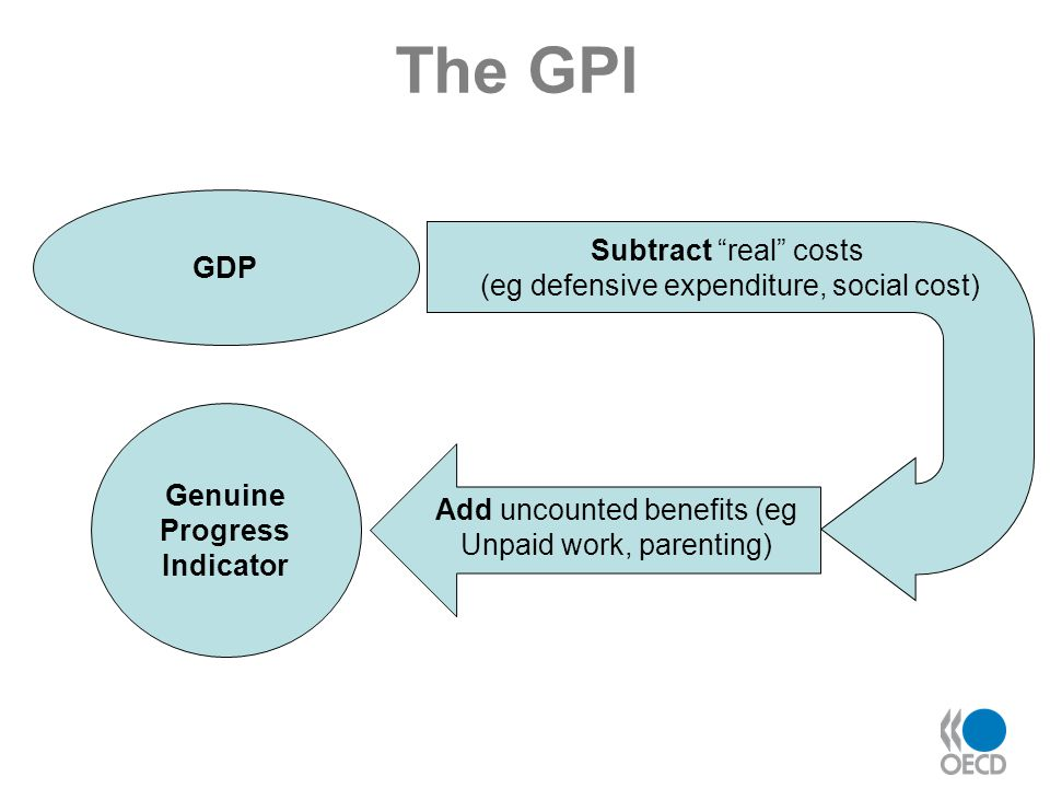The GPI GDP Add uncounted benefits (eg Unpaid work, parenting) Genuine Progress Indicator Subtract real costs (eg defensive expenditure, social cost)