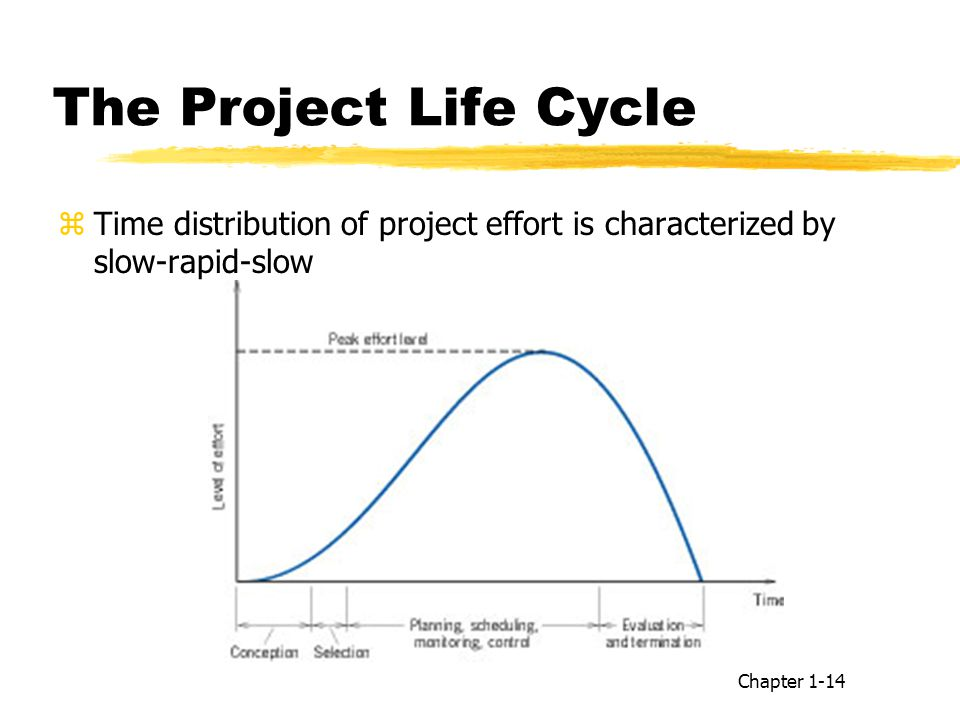 The Project Life Cycle zTime distribution of project effort is characterized by slow-rapid-slow Chapter 1-14