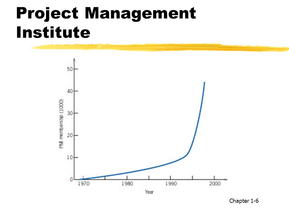 Project Management Institute Chapter 1-6