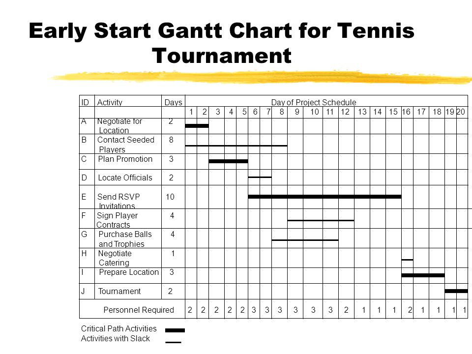 Early Start Gantt Chart for Tennis Tournament ID Activity Days Day of Project Schedule A Negotiate for 2 Location B Contact Seeded 8 Players C Plan Promotion 3 D Locate Officials 2 E Send RSVP 10 Invitations F Sign Player 4 Contracts G Purchase Balls 4 and Trophies H Negotiate 1 Catering I Prepare Location 3 J Tournament 2 Personnel Required Critical Path Activities Activities with Slack