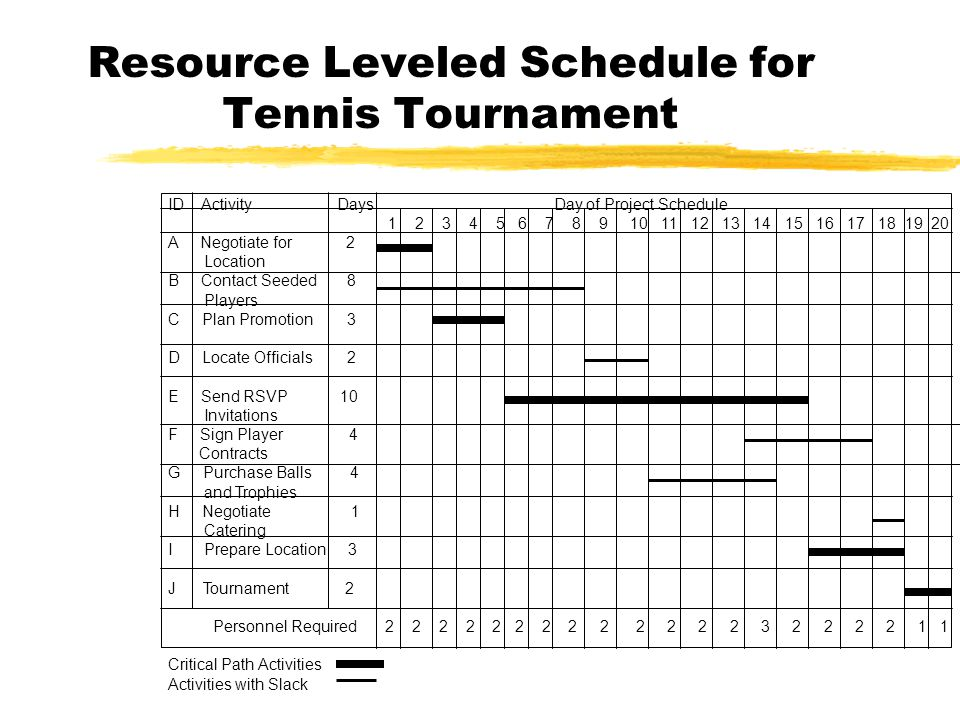 Resource Leveled Schedule for Tennis Tournament ID Activity Days Day of Project Schedule A Negotiate for 2 Location B Contact Seeded 8 Players C Plan Promotion 3 D Locate Officials 2 E Send RSVP 10 Invitations F Sign Player 4 Contracts G Purchase Balls 4 and Trophies H Negotiate 1 Catering I Prepare Location 3 J Tournament 2 Personnel Required Critical Path Activities Activities with Slack