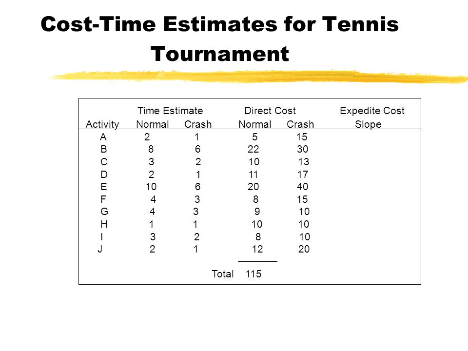 Cost-Time Estimates for Tennis Tournament Time Estimate Direct Cost Expedite Cost Activity Normal Crash Normal Crash Slope A B C D E F G H I J Total 115