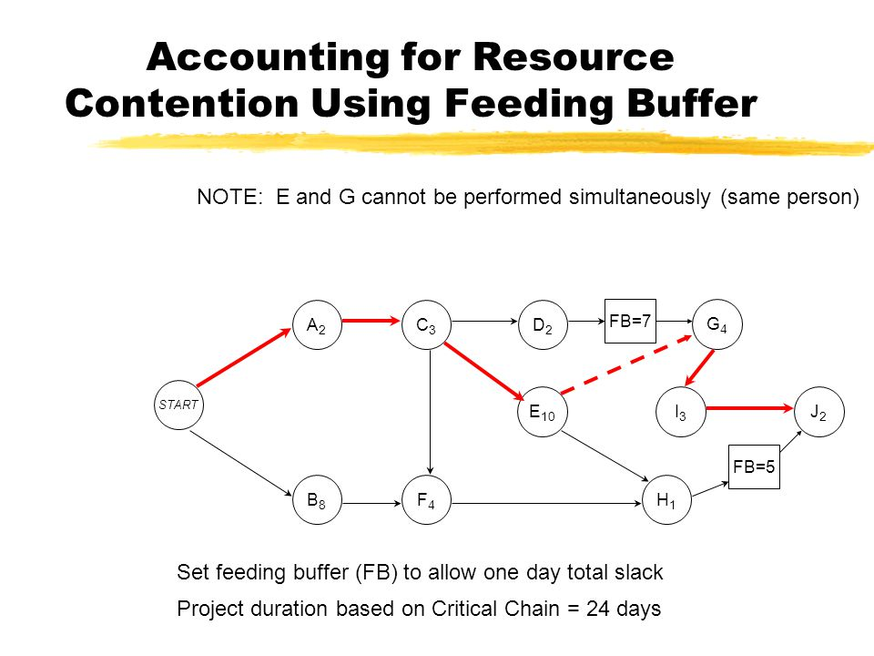 Accounting for Resource Contention Using Feeding Buffer J2J2 B8B8 START A2A2 C3C3 D2D2 G4G4 E 10 I3I3 F4F4 H1H1 FB=7 FB=5 NOTE: E and G cannot be performed simultaneously (same person) Set feeding buffer (FB) to allow one day total slack Project duration based on Critical Chain = 24 days