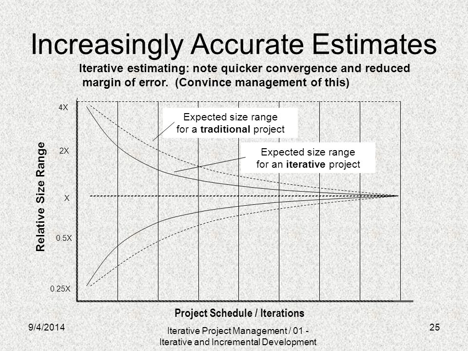 Increasingly Accurate Estimates Project Schedule / Iterations X 4X 2X 0.5X 0.25X Relative Size Range Expected size range for a traditional project Exp
