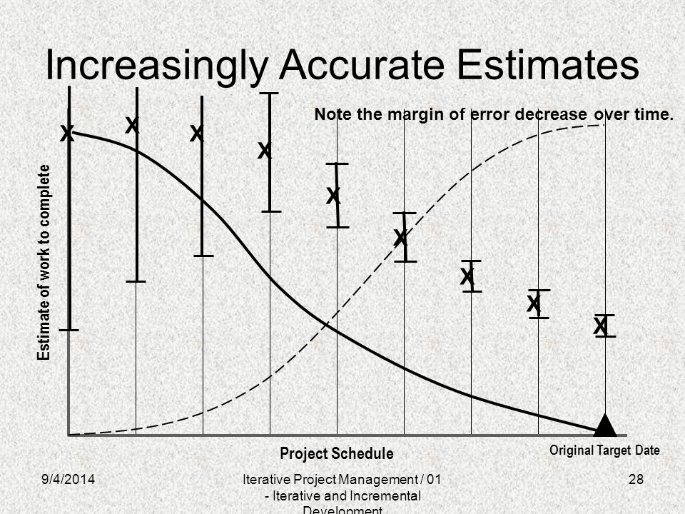 28 Increasingly Accurate Estimates Project Schedule Estimate of work to complete Original Target Date X X X X X X X X X 9/4/2014Iterative Project Mana