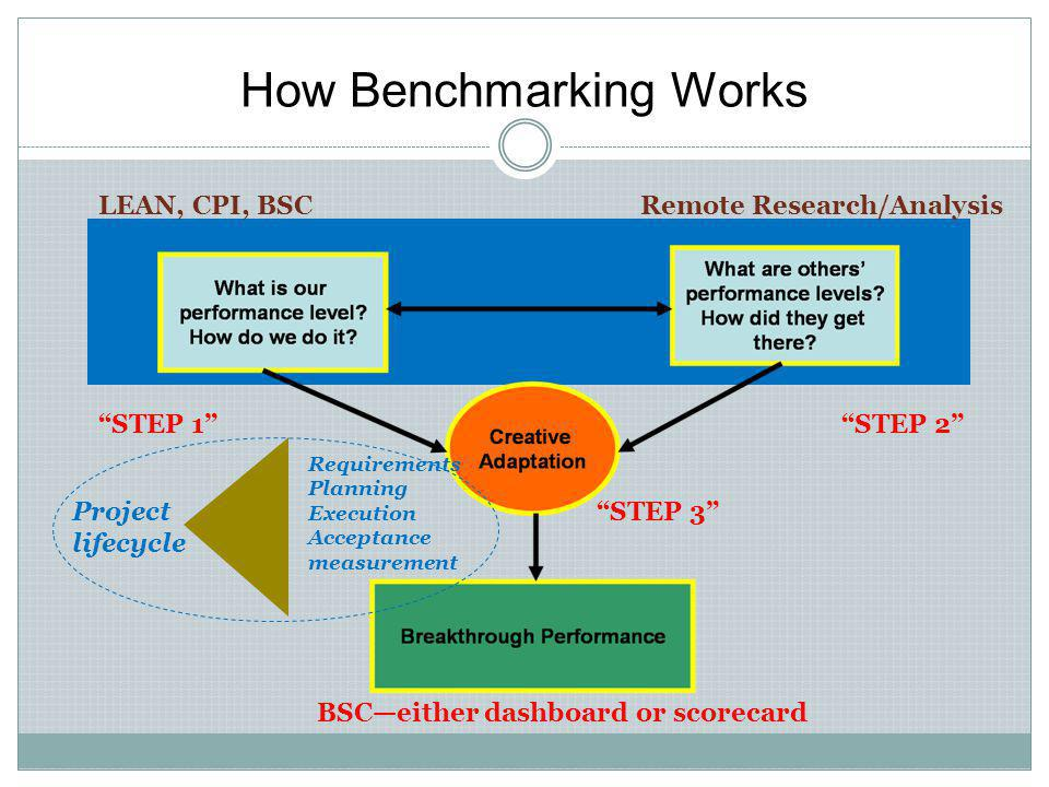How Benchmarking Works Remote Research/AnalysisLEAN, CPI, BSC STEP 3 BSC—either dashboard or scorecard STEP 1 STEP 2 Project lifecycle Requirements Planning Execution Acceptance measurement