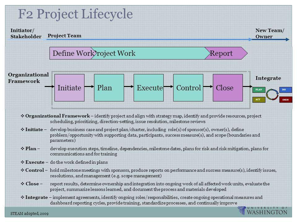 Report F2 Project Lifecycle PlanControlExecuteInitiateClose STEAM adopted, 2009 Integrate Project WorkDefine Work  Organizational Framework – identify project and align with strategy map, identify and provide resources, project scheduling, prioritizing, direction-setting, issue resolution, milestone reviews  Initiate – develop business case and project plan/charter, including role(s) of sponsor(s), owner(s), define problem/opportunity with supporting data, participants, success measure(s), and scope (boundaries and parameters)  Plan – develop execution steps, timeline, dependencies, milestone dates, plans for risk and risk mitigation, plans for communications and for training  Execute – do the work defined in plans  Control – hold milestone meetings with sponsors, produce reports on performance and success measure(s), identify issues, resolutions, and management (e.g.