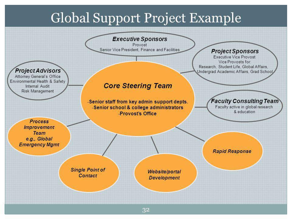 32 Core Steering Team -Senior staff from key admin support depts.