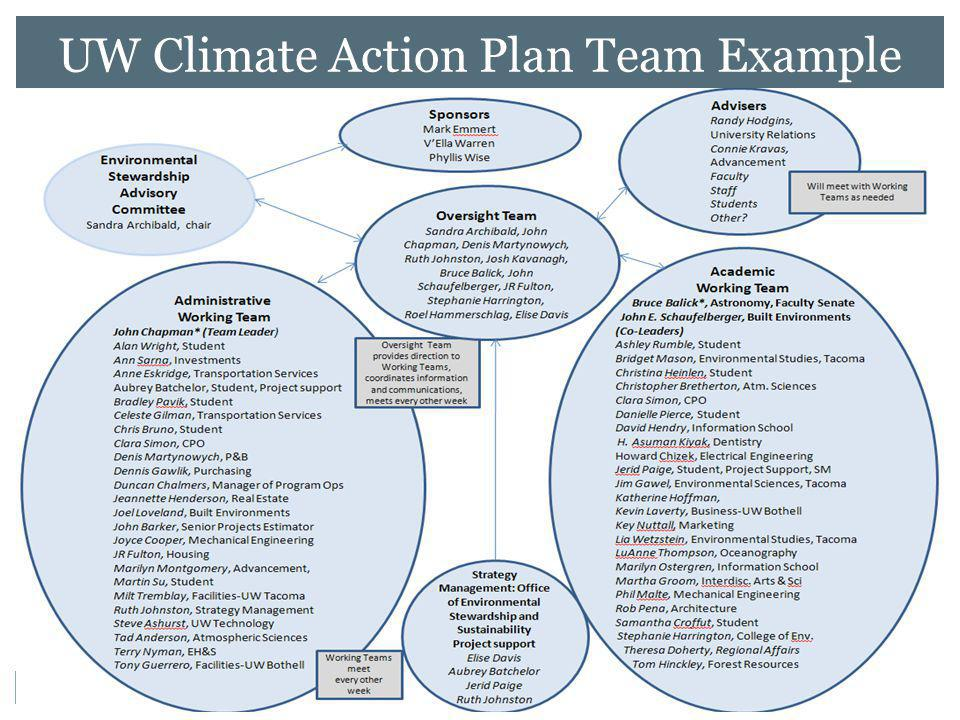 33 UW Climate Action Plan Team Example