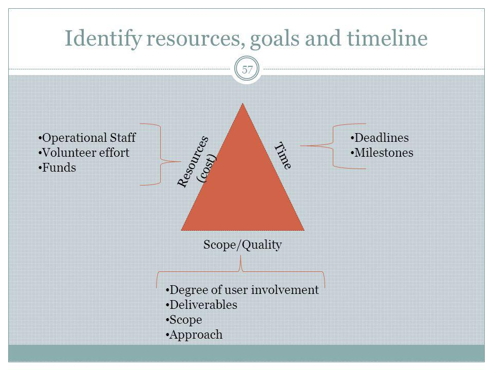 Identify resources, goals and timeline Time Resources (cost) Scope/Quality Deadlines Milestones Degree of user involvement Deliverables Scope Approach Operational Staff Volunteer effort Funds 57