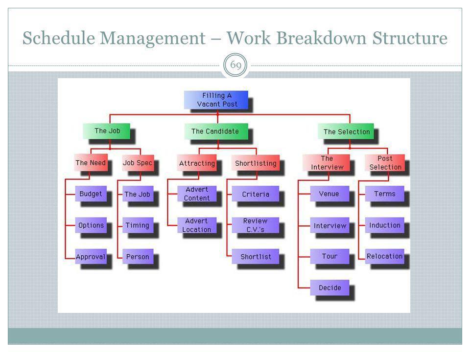 Schedule Management – Work Breakdown Structure 69