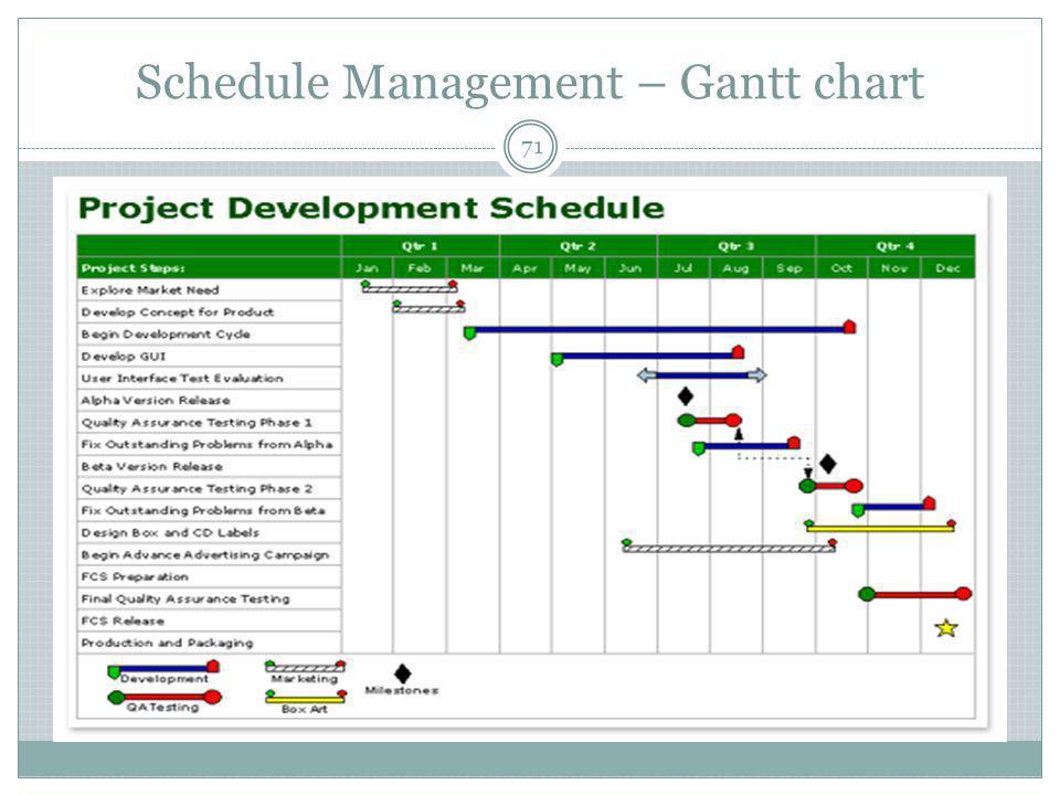 Schedule Management – Gantt chart 71