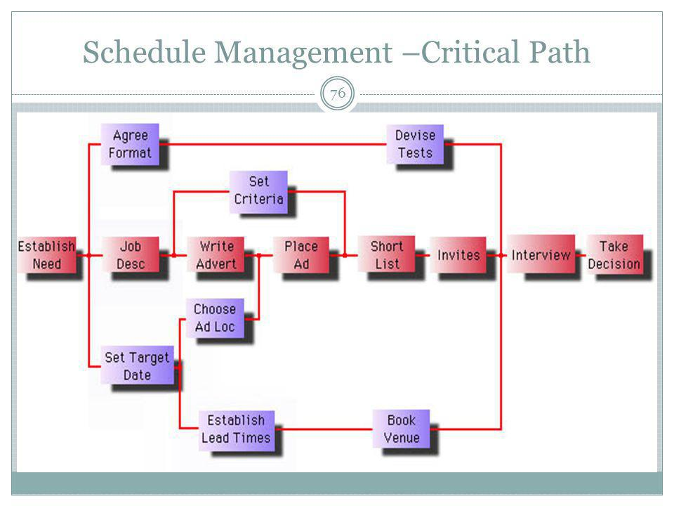Schedule Management –Critical Path 76