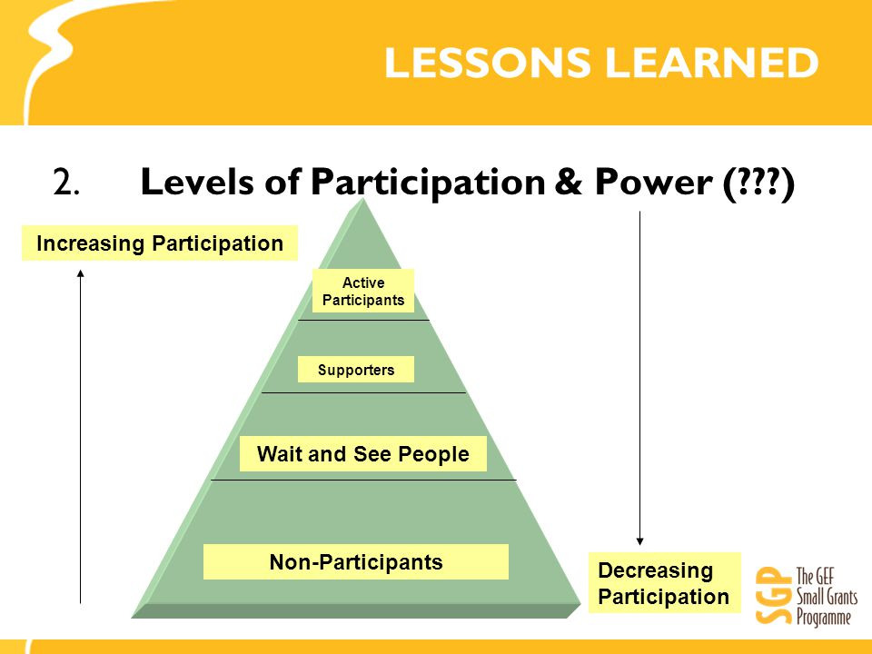 LESSONS LEARNED 2.Levels of Participation & Power (???) Active Participants Supporters Wait and See People Non-Participants Increasing Participation Decreasing Participation
