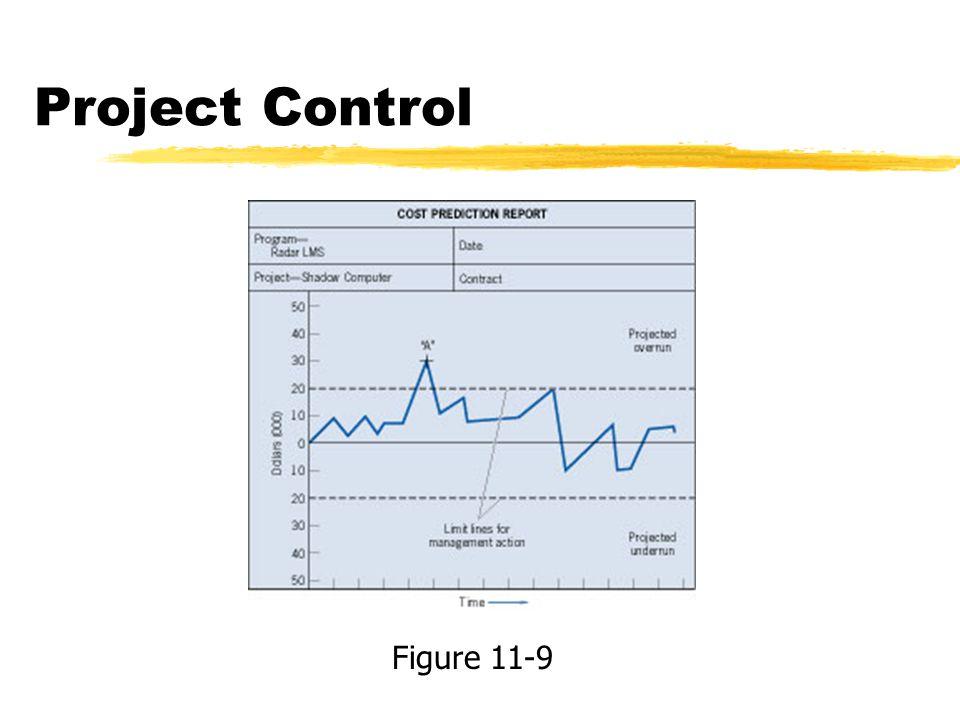 Project Control Figure 11-9