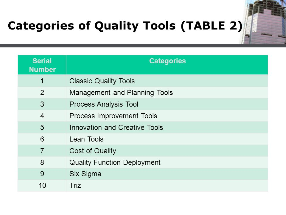 Categories of Quality Tools (TABLE 2) CategoriesSerial Number Classic Quality Tools1 Management and Planning Tools2 Process Analysis Tool3 Process Imp