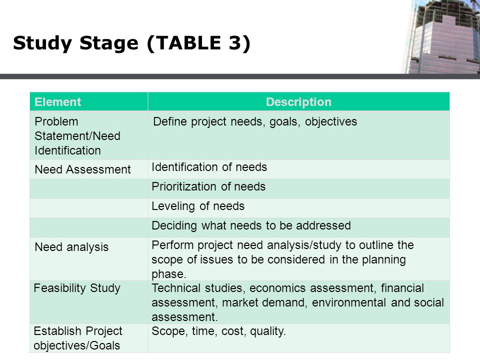 Study Stage (TABLE 3) ElementDescription Problem Statement/Need Identification Define project needs, goals, objectives Need Assessment Identification