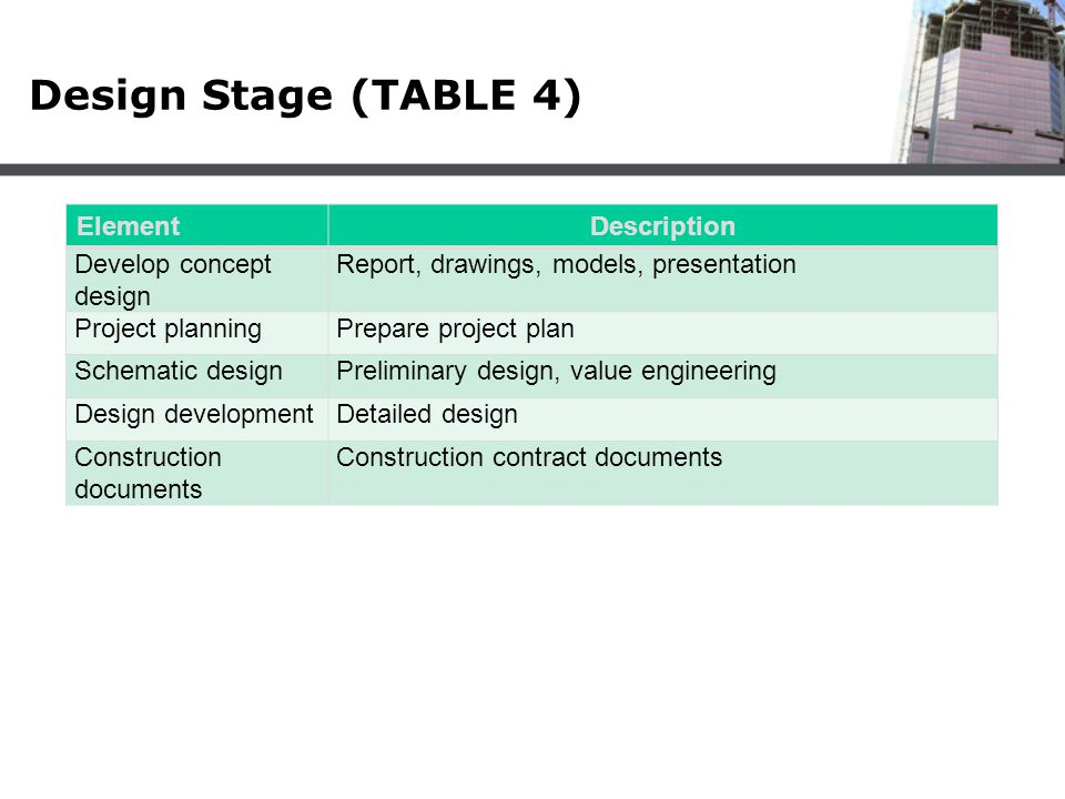 Design Stage (TABLE 4) ElementDescription Develop concept design Report, drawings, models, presentation Project planningPrepare project plan Schematic