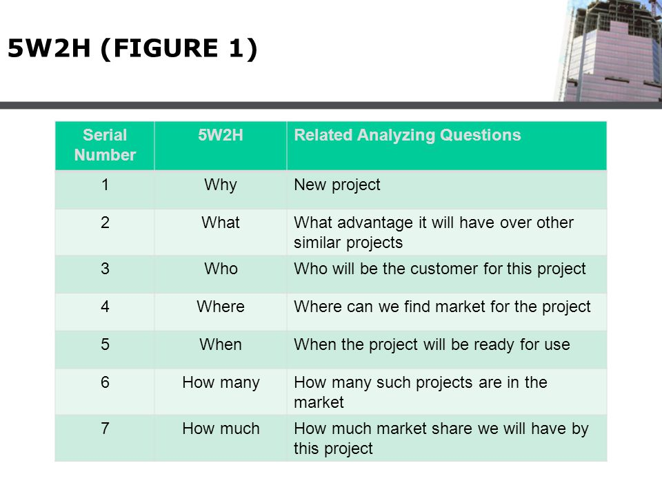 5W2H (FIGURE 1) Serial Number 5W2HRelated Analyzing Questions 1WhyNew project 2WhatWhat advantage it will have over other similar projects 3WhoWho wil