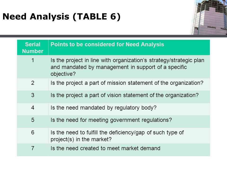 Need Analysis (TABLE 6) Serial Number Points to be considered for Need Analysis 1Is the project in line with organization's strategy/strategic plan an