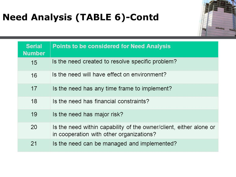 Need Analysis (TABLE 6)-Contd Serial Number Points to be considered for Need Analysis 15 Is the need created to resolve specific problem? 16 Is the ne