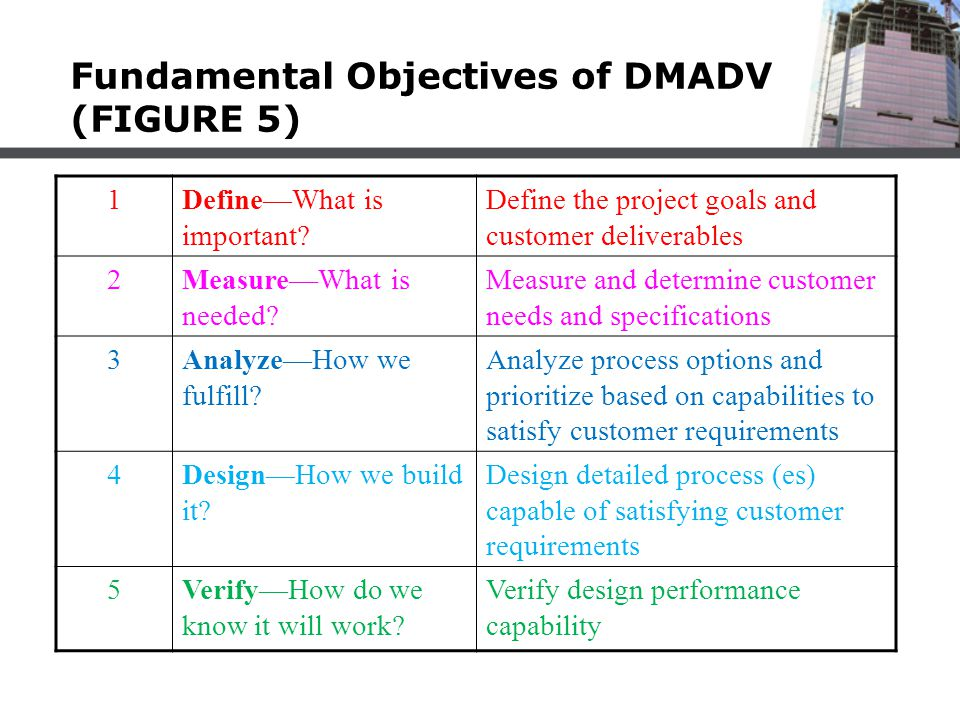 Fundamental Objectives of DMADV (FIGURE 5) 1Define—What is important? Define the project goals and customer deliverables 2Measure—What is needed? Meas