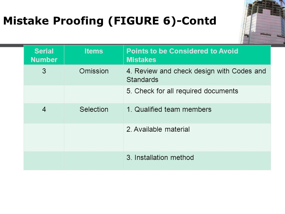 Mistake Proofing (FIGURE 6)-Contd Serial Number ItemsPoints to be Considered to Avoid Mistakes 3Omission4. Review and check design with Codes and Stan