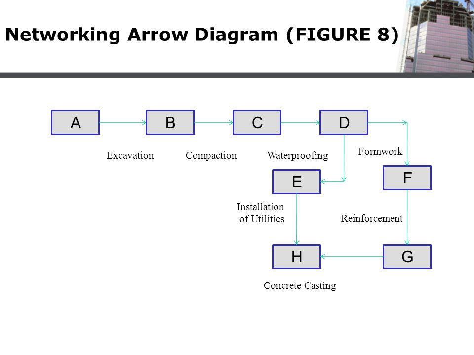 Networking Arrow Diagram (FIGURE 8) ABCD F GH E ExcavationCompactionWaterproofing Formwork Reinforcement Installation of Utilities Concrete Casting