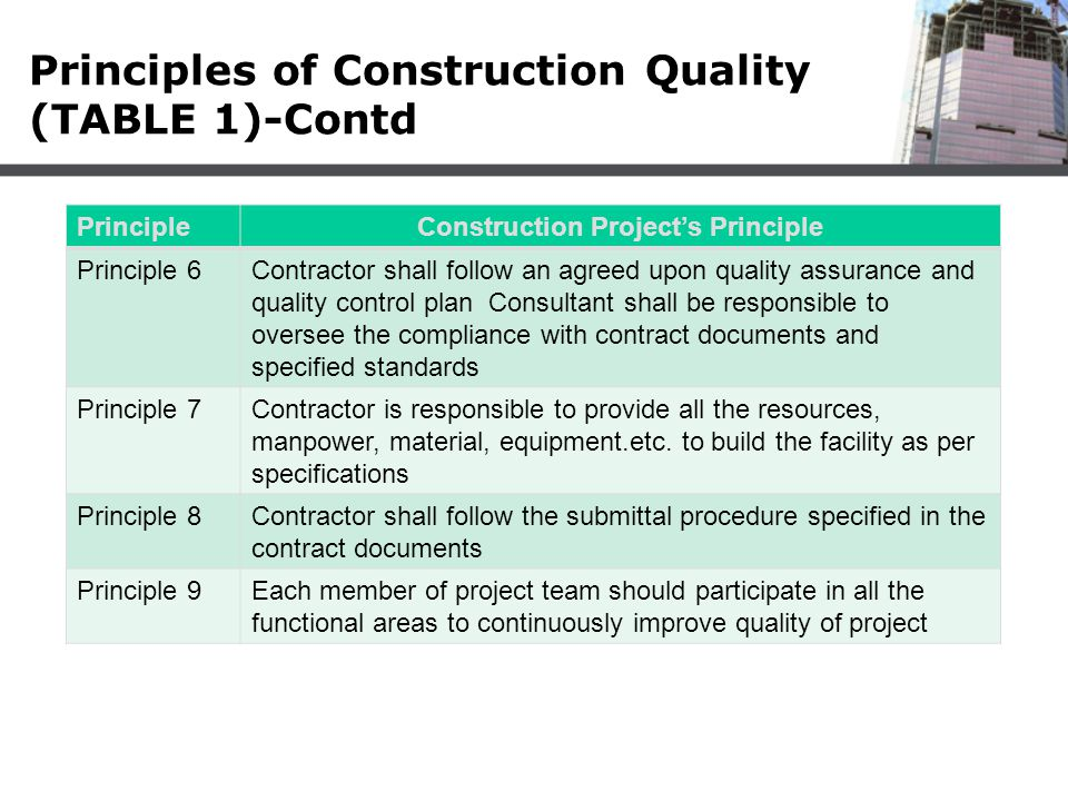 Principles of Construction Quality (TABLE 1)-Contd PrincipleConstruction Project's Principle Principle 10Contractor is responsible to construct the facility as specified and use the material, products, equipment, and methods which satisfy the specified requirements.