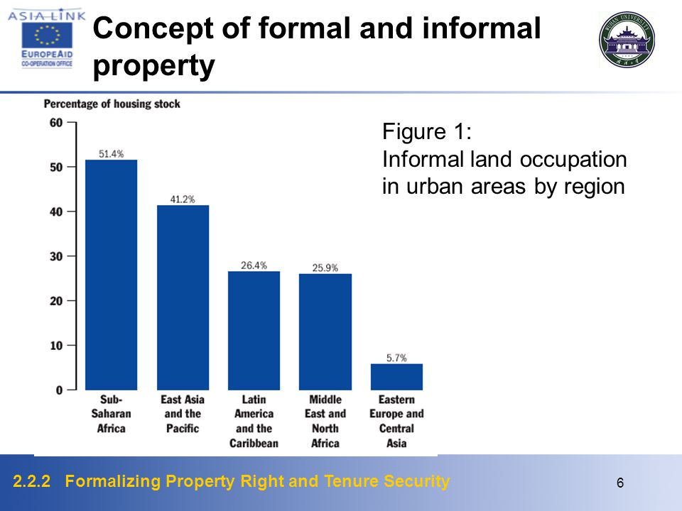 2.2.2 Formalizing Property Right and Tenure Security 6 Figure 1: Informal land occupation in urban areas by region Concept of formal and informal property