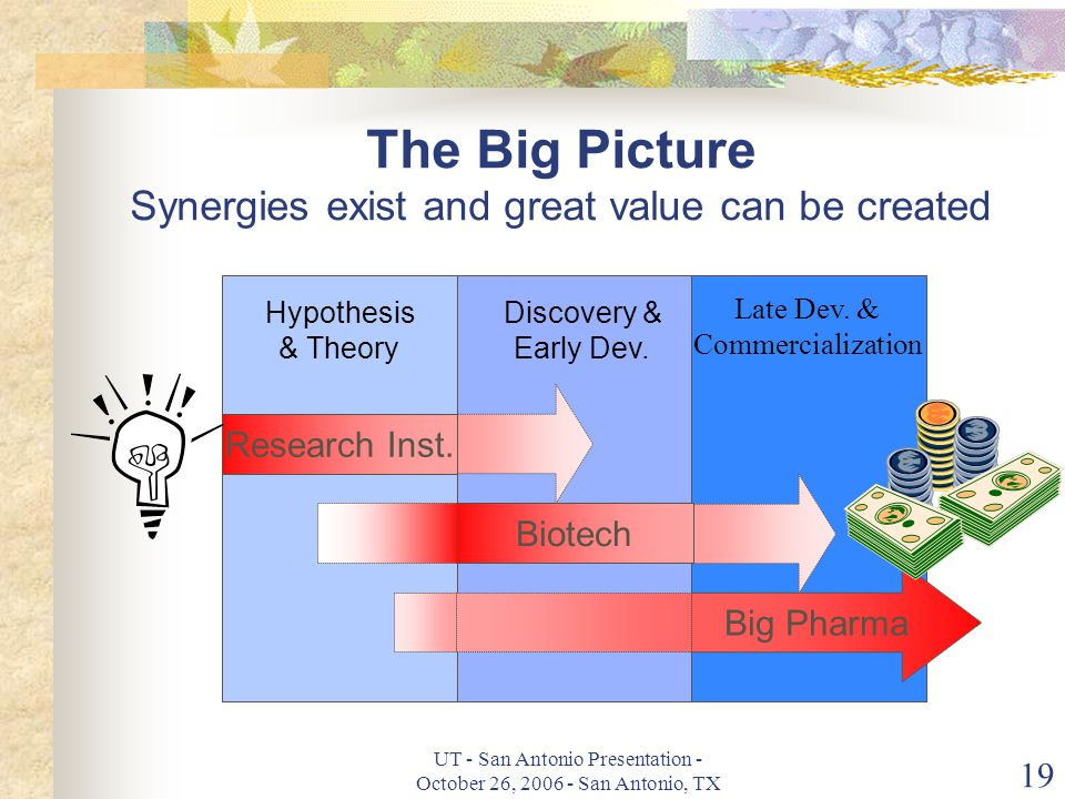 UT - San Antonio Presentation - October 26, 2006 - San Antonio, TX 19 The Big Picture Synergies exist and great value can be created Research Inst.