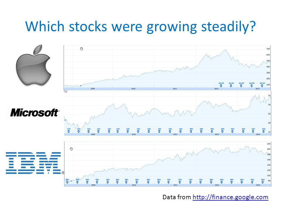 Which stocks were growing steadily Data from http://finance.google.comhttp://finance.google.com