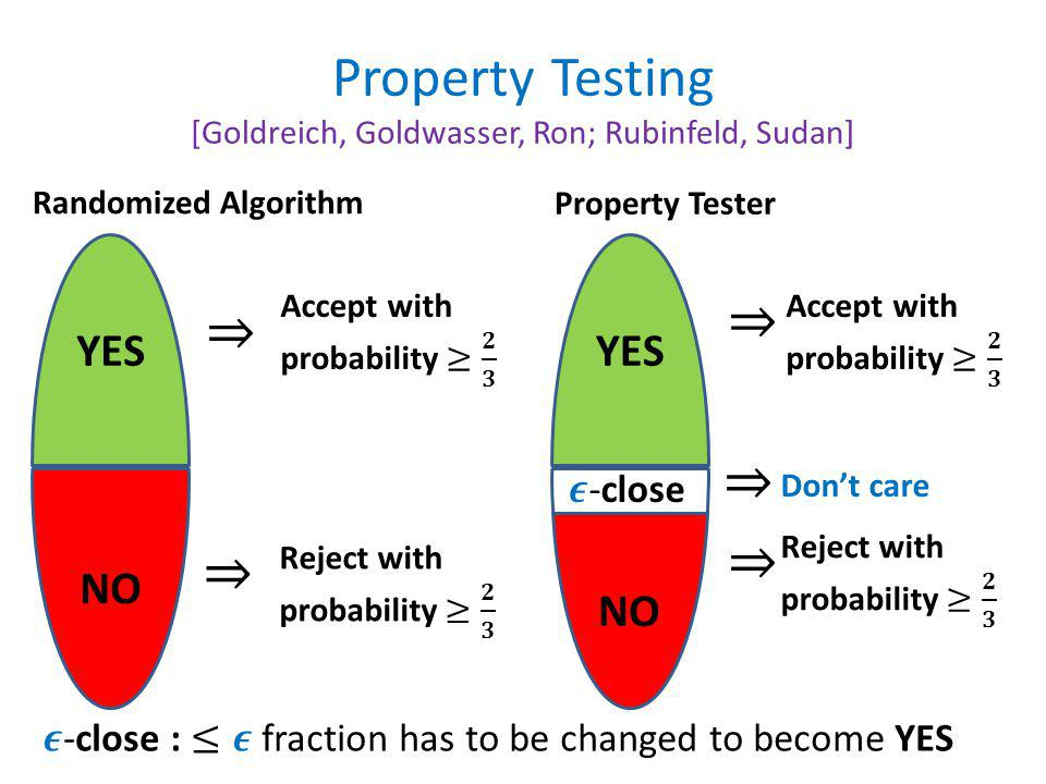Property Testing [Goldreich, Goldwasser, Ron; Rubinfeld, Sudan] NO YES Randomized Algorithm YES NO Property Tester Don't care