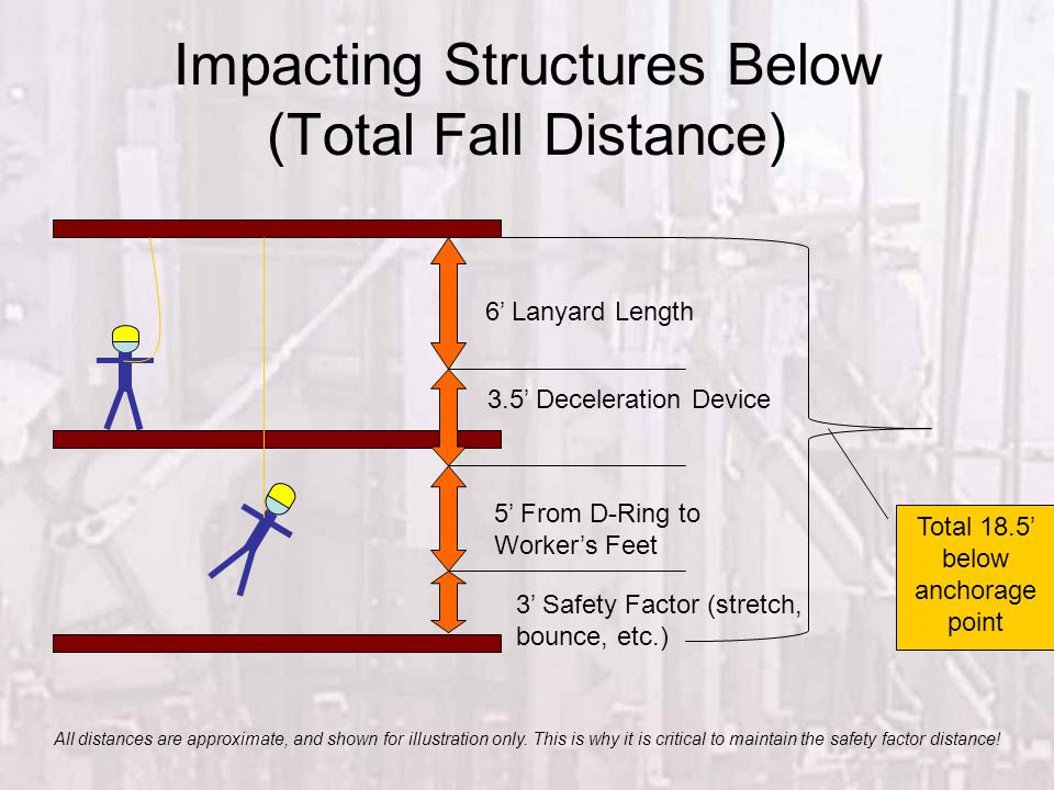 Impacting Structures Below (Total Fall Distance) 6' Lanyard Length 3.5' Deceleration Device 5' From D-Ring to Worker's Feet 3' Safety Factor (stretch,