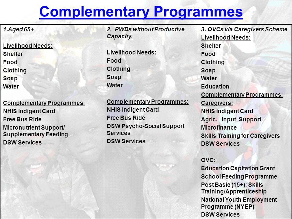 Complementary Programmes 1.Aged 65+ Livelihood Needs: Shelter Food Clothing Soap Water Complementary Programmes: NHIS Indigent Card Free Bus Ride Micronutrient Support/ Supplementary Feeding DSW Services 2.