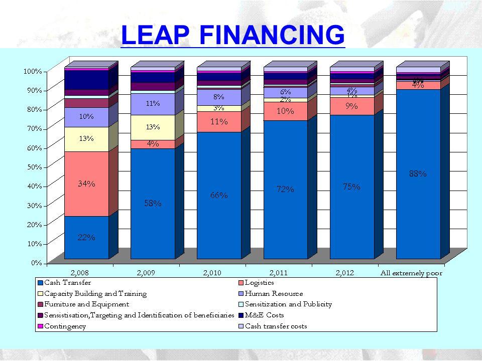 LEAP FINANCING
