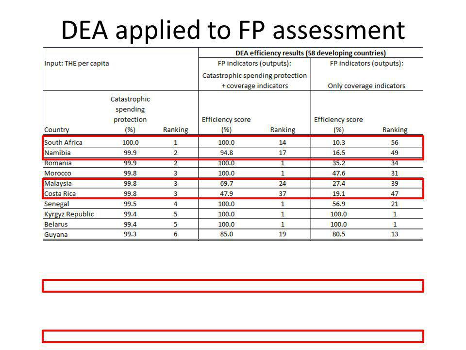 DEA applied to FP assessment