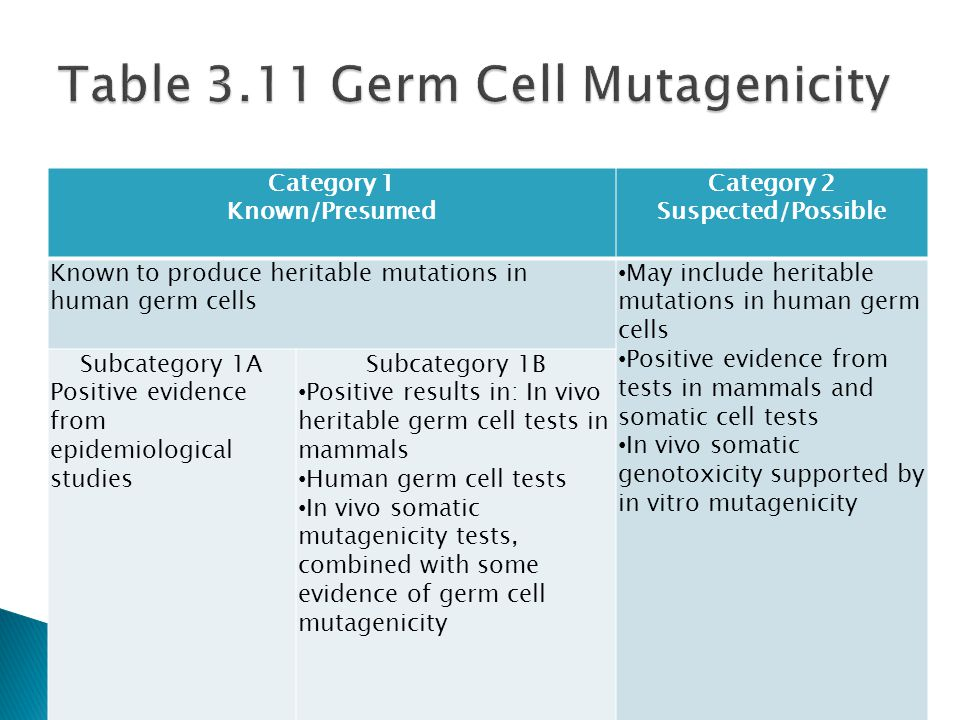 Category 1 Known/Presumed Category 2 Suspected/Possible Known to produce heritable mutations in human germ cells May include heritable mutations in human germ cells Positive evidence from tests in mammals and somatic cell tests In vivo somatic genotoxicity supported by in vitro mutagenicity Subcategory 1A Positive evidence from epidemiological studies Subcategory 1B Positive results in: In vivo heritable germ cell tests in mammals Human germ cell tests In vivo somatic mutagenicity tests, combined with some evidence of germ cell mutagenicity