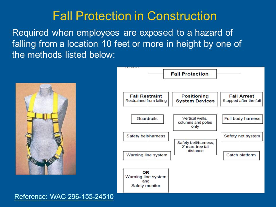 Employees engaged in leading edge work and general roofing work, must be protected by fall restraint, fall arrest systems or positioning device system when they are exposed to a fall of 10 feet or more in height.