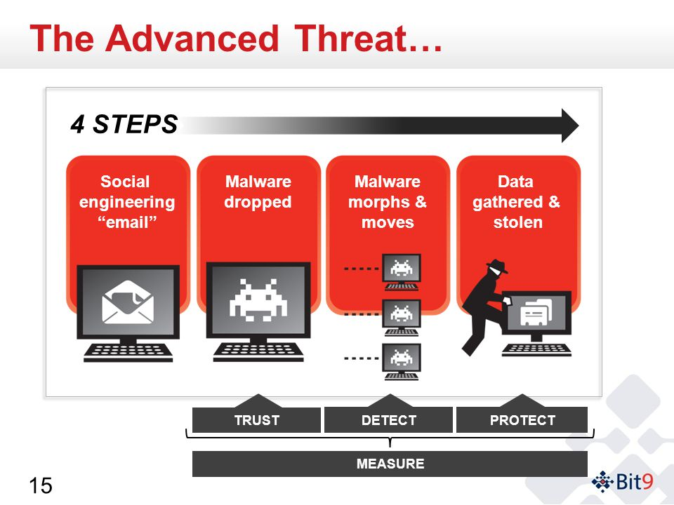 The Advanced Threat… 4 Steps … 4 STEPS Social engineering email Malware dropped Malware morphs & moves Data gathered & stolen MEASURE TRUST DETECTPROTECT 15