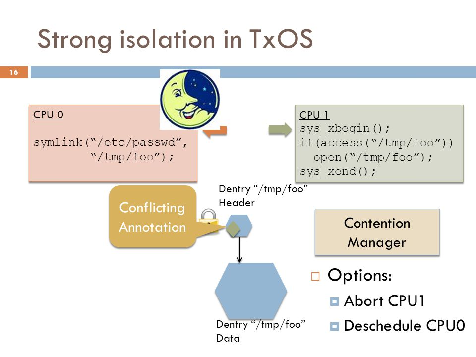 """Strong isolation in TxOS 16 CPU 0 symlink(""""/etc/passwd"""", """"/tmp/foo""""); CPU 0 symlink(""""/etc/passwd"""", """"/tmp/foo""""); CPU 1 sys_xbegin(); if(access(""""/tmp/fo"""