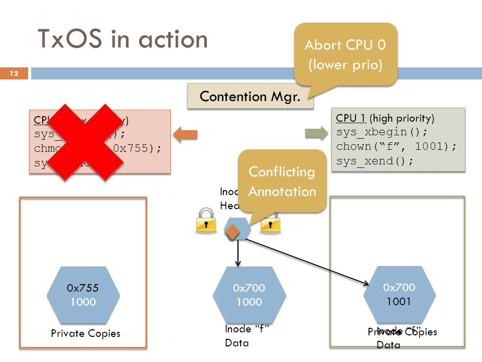 TxOS in action 12 CPU 0 (low priority) sys_xbegin(); chmod( f , 0x755); sys_xend(); CPU 0 (low priority) sys_xbegin(); chmod( f , 0x755); sys_xend(); CPU 1 (high priority) sys_xbegin(); chown( f , 1001); sys_xend(); CPU 1 (high priority) sys_xbegin(); chown( f , 1001); sys_xend(); 0x700 1000 0x700 1000 Inode f Header Private Copies 0x755 1000 0x755 1000 Inode f Data 0x700 1001 0x700 1001 Conflicting Annotation Conflicting Annotation Contention Mgr.
