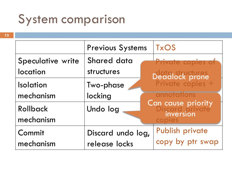 System comparison 13 Previous SystemsTxOS Speculative write location Isolation mechanism Rollback mechanism Commit mechanism Deadlock prone Can cause priority inversion Shared data structures Two-phase locking Undo log Discard undo log, release locks Private copies of data structures Private copies + annotations Discard private copies Publish private copy by ptr swap