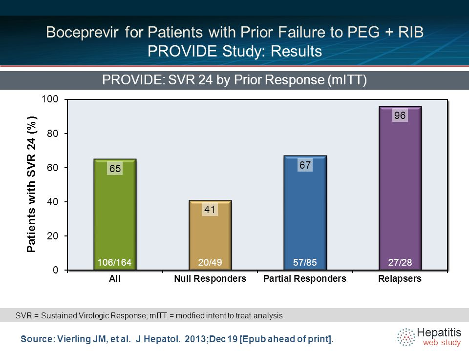 Hepatitis web study Boceprevir for Patients with Prior Failure to PEG + RIB PROVIDE Study: Results PROVIDE: SVR 24 by Prior Response (mITT) Source: Vierling JM, et al.