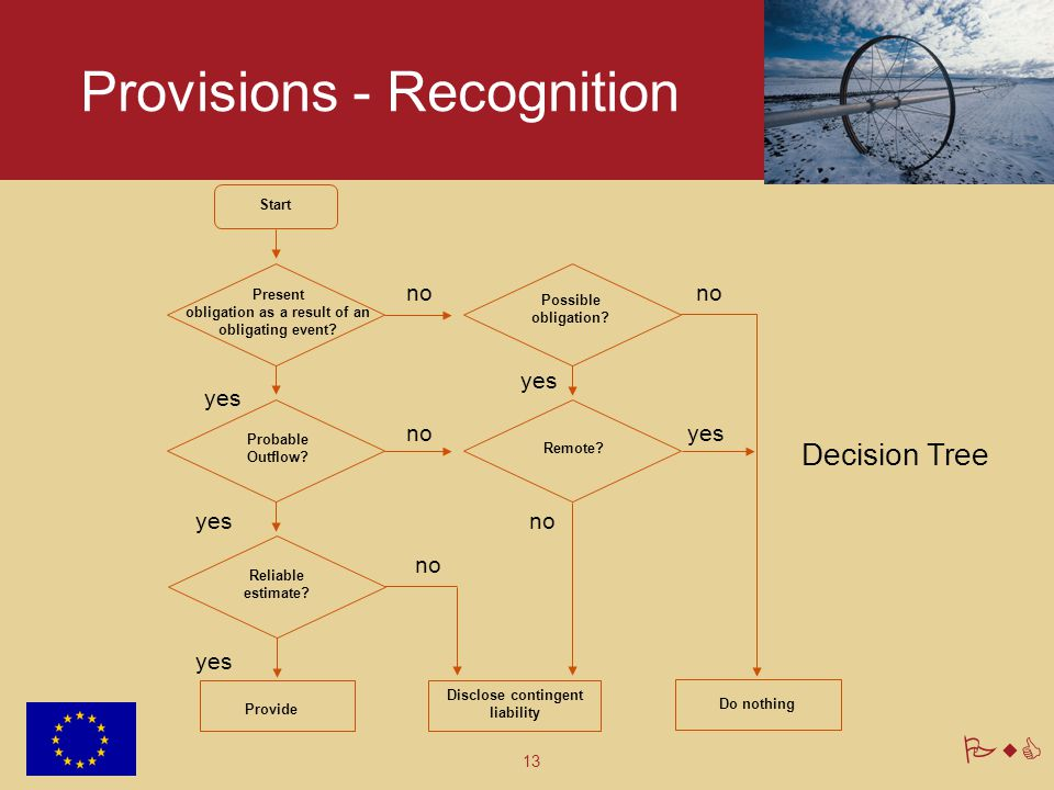 13 PwC Provisions - Recognition Decision Tree Present obligation as a result of an obligating event? Probable Outflow? Reliable estimate? Possible obl