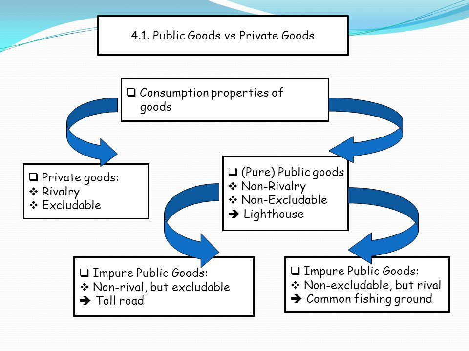 4.1. Public Goods vs Private Goods  Private goods:  Rivalry  Excludable  (Pure) Public goods  Non-Rivalry  Non-Excludable  Lighthouse  Consump