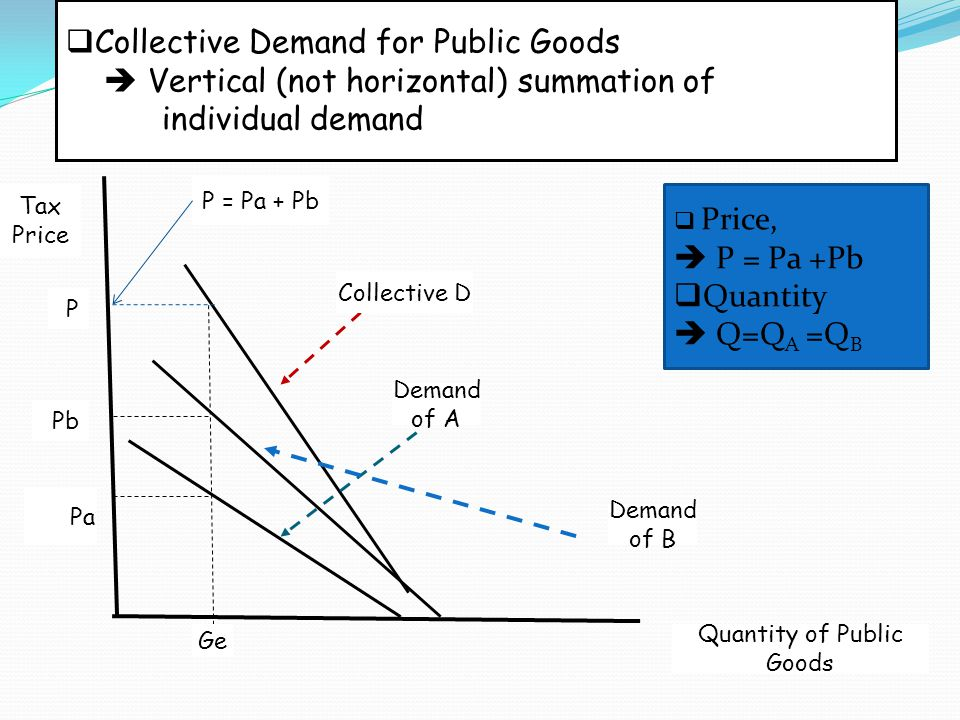  Collective Demand for Public Goods  Vertical (not horizontal) summation of individual demand Ge Pa Pb Quantity of Public Goods Collective D Demand