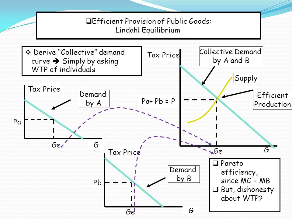  Paying for Public Goods: User Fees  User Fees if exclusion possible  Users are directly charged  fairer  Less consumed Toll Fee Number of Trips P Qe QmQc Bridge Use paid by User Fee Demand Bridge Capacity Under-consumption P >0