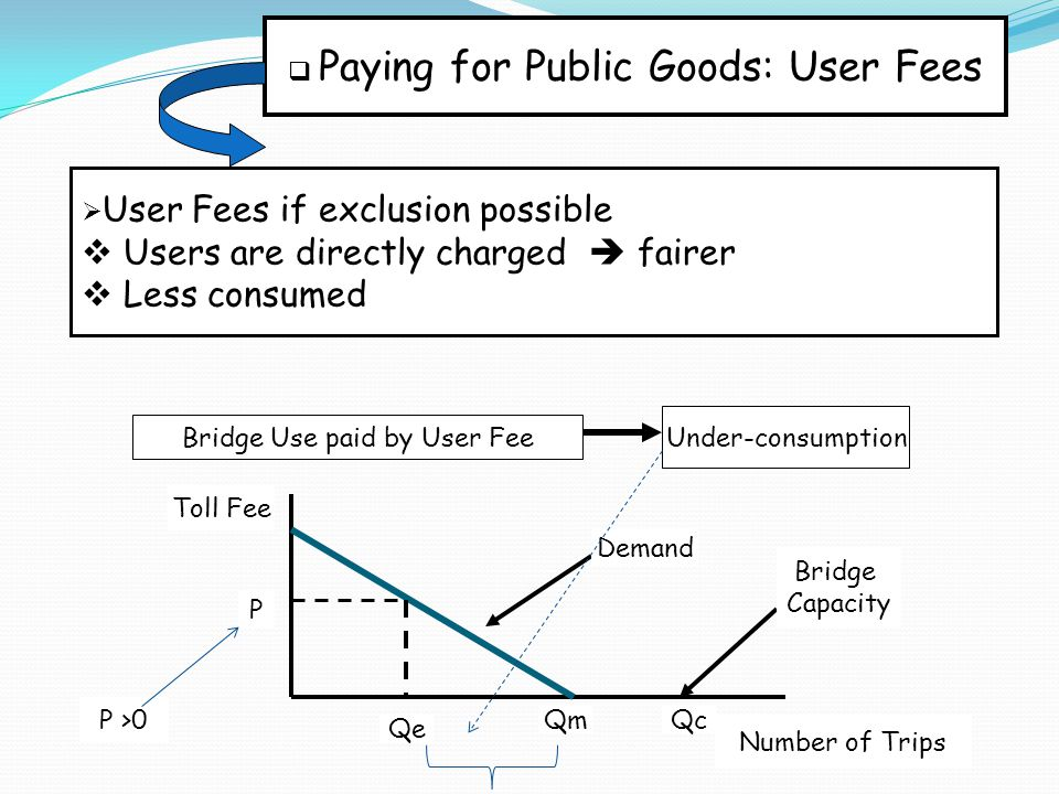  Paying for Public Goods: Public Tax  Public tax if exclusion not possible  Users are not directly charged, but taxpayers  So, users  P = 0  Over-consumed Toll Fee Number of Trips P Qe = QmQc Bridge Use paid by Taxpayers Demand Bridge Capacity Over-consumption P = 0