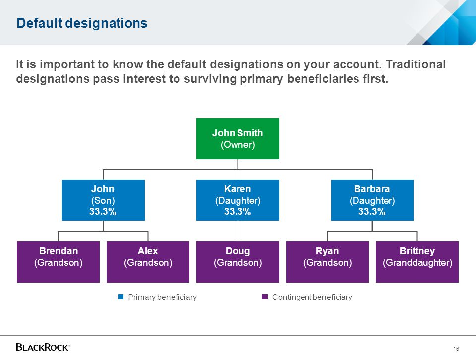 Default designations It is important to know the default designations on your account.